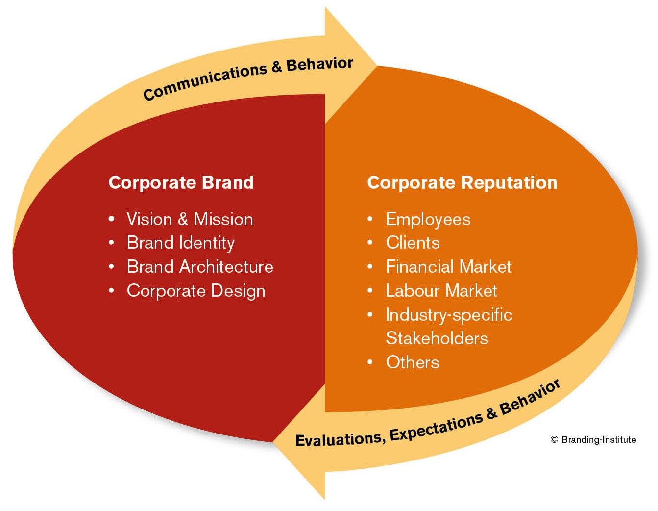 branding-imstitute_concept_final