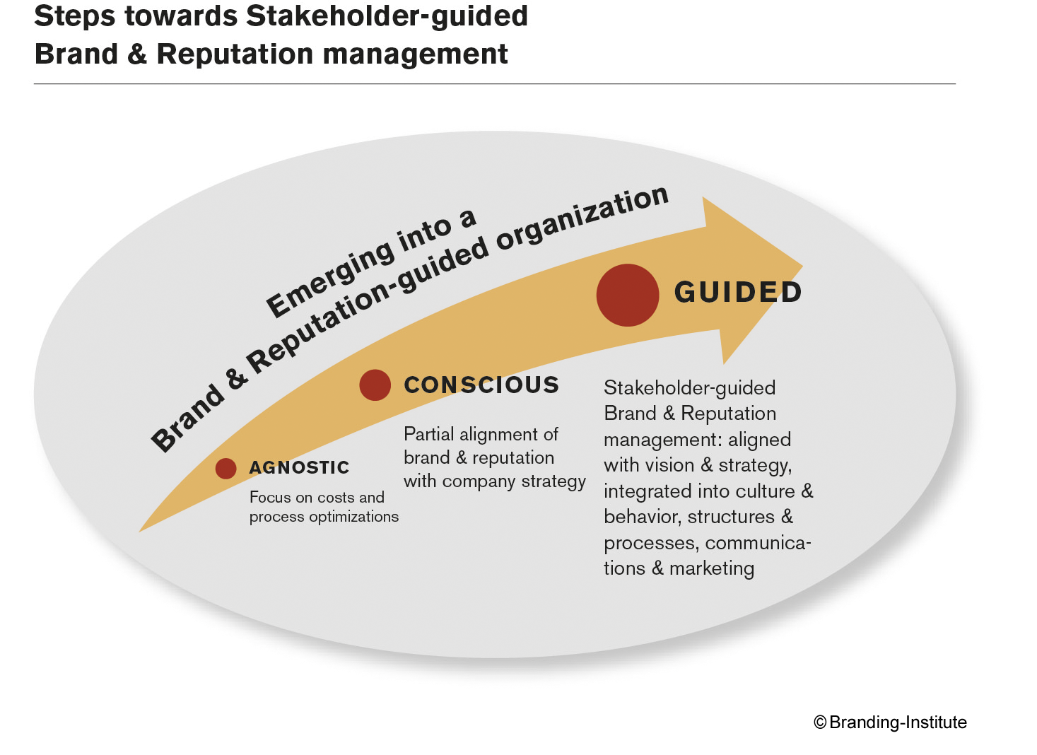 branding-Institute_stakeholder_guided_brand_and_reputation_management