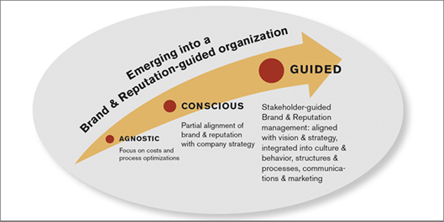 branding-Institute_stakeholder_guided_brand_and_reputation_management_teaser