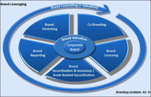 Branding-Institute_Brand_Leveraging