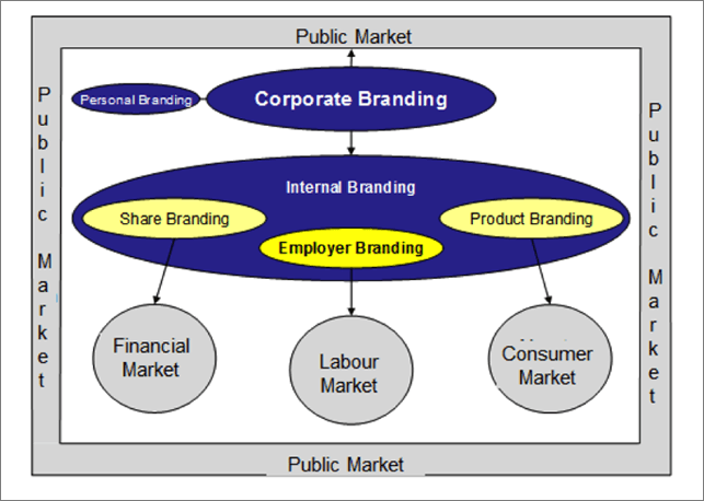 internal branding vs external branding The importance of internal branding the context: strong internal branding is vital to the success of all external branding efforts, ensuring employee commitment to company values and an understanding of how to deliver them.