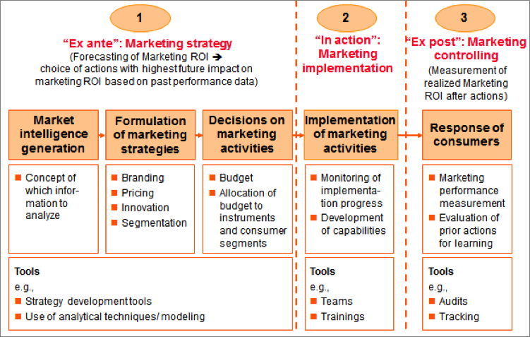 Branding-Institute_Marketing_Strategy_and_Marketing_Implementation