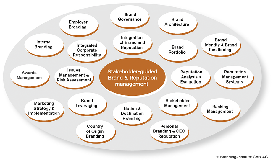 Services branding institute cmr ag for Brand consultant