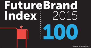 branding-institute_rated_ranking_futurebrand_index_2015
